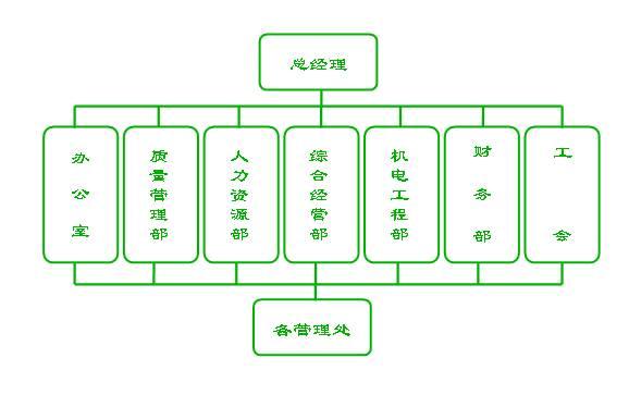 > 组织架构    全面主持公司的管理工作,对外代表公司,根据公司的战略